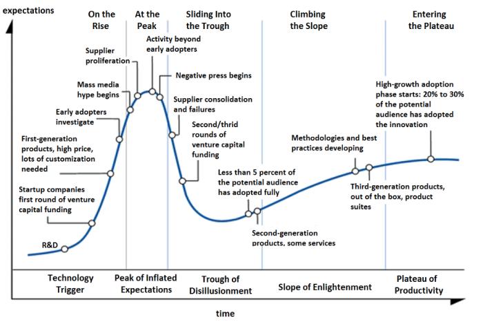 Циклы зрелости технологии (циклы Gartner)