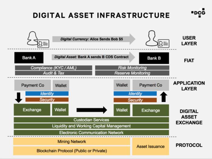 Digital assert infrastructure
