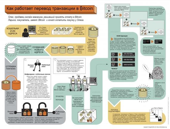 Как на самом деле работает протокол Биткойн (часть 1)