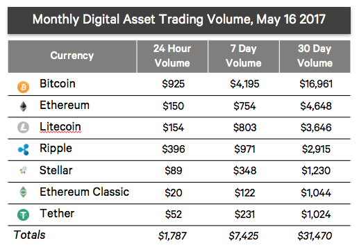 Monthly digital asset trading volume