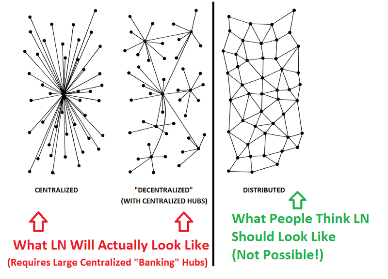 Централизованная, Децентрализованная, и Распределённая модели. Автором утверждается, что LN на самом деле не выглядит как на схеме справа.