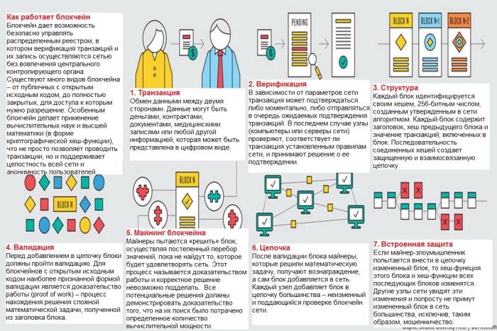 blockchain infrastructure